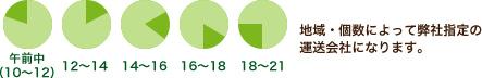 10-12・12-14・14-16・16-18・18-21 地域・個数によって弊社指定の運送会社になります。